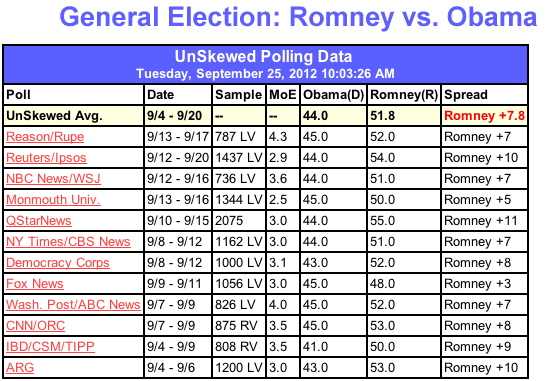 Romney beating Obama in the Polls